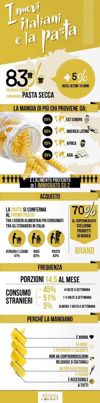 Infografica pasta immigrati[1]
