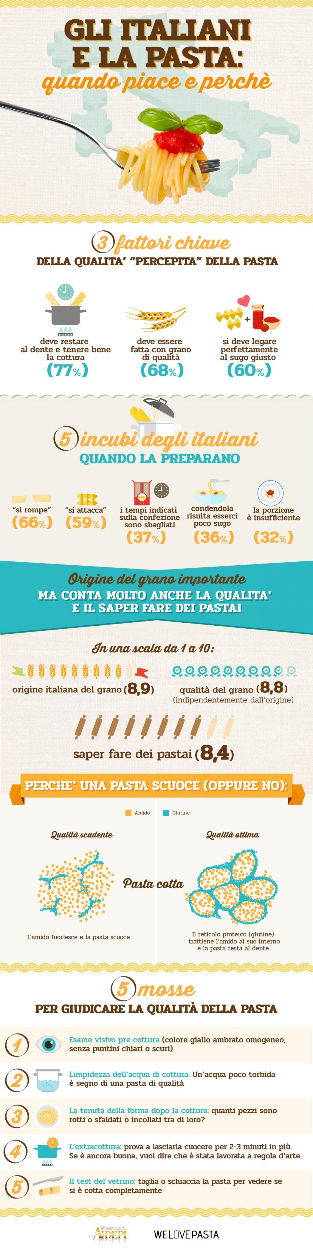 Infografica-Gli-italiani-e-la-pasta