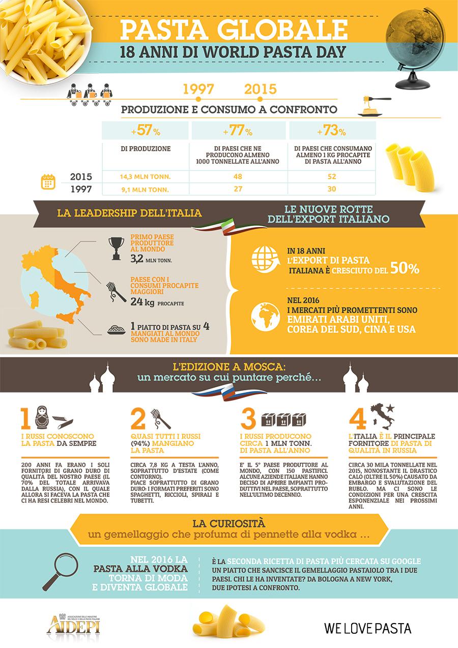 infografica-2-pasta-globale-wpd-2016